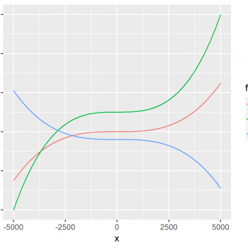 Draw Multiple Function Curves to Same Plot in R (2 Examples)