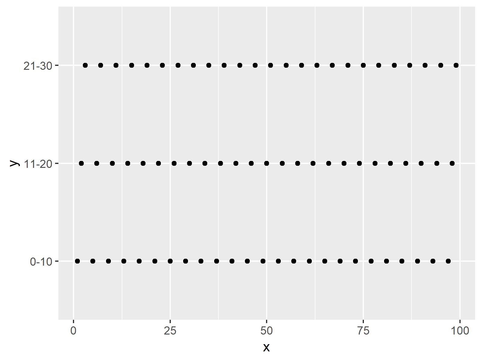 r graph figure 2 error discrete value supplied continuous scale r