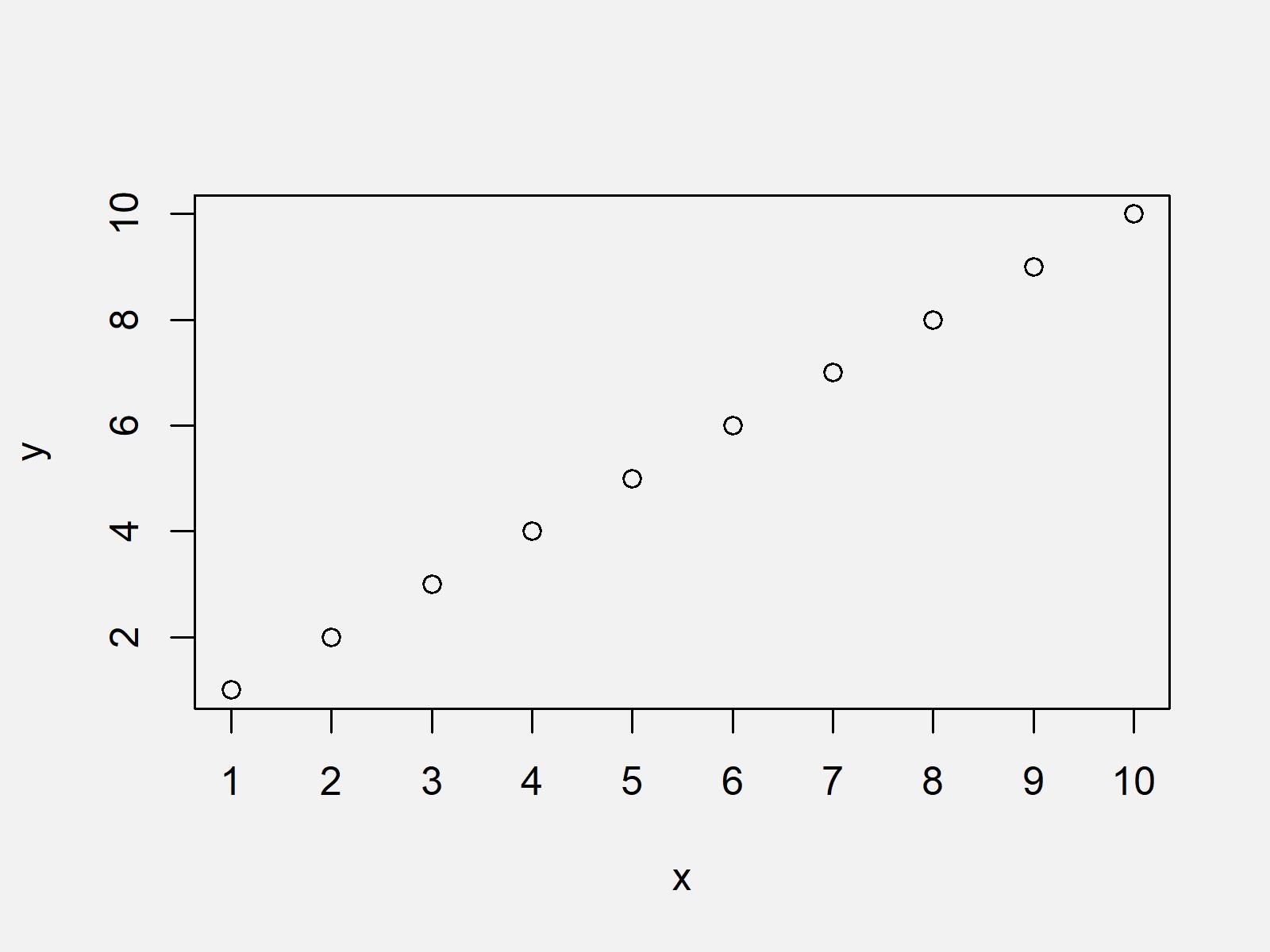 r graph figure 2 plot actual values as axis ticks r