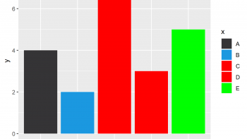 Change Colors of Bars in ggplot2 Barchart in R (2 Examples)