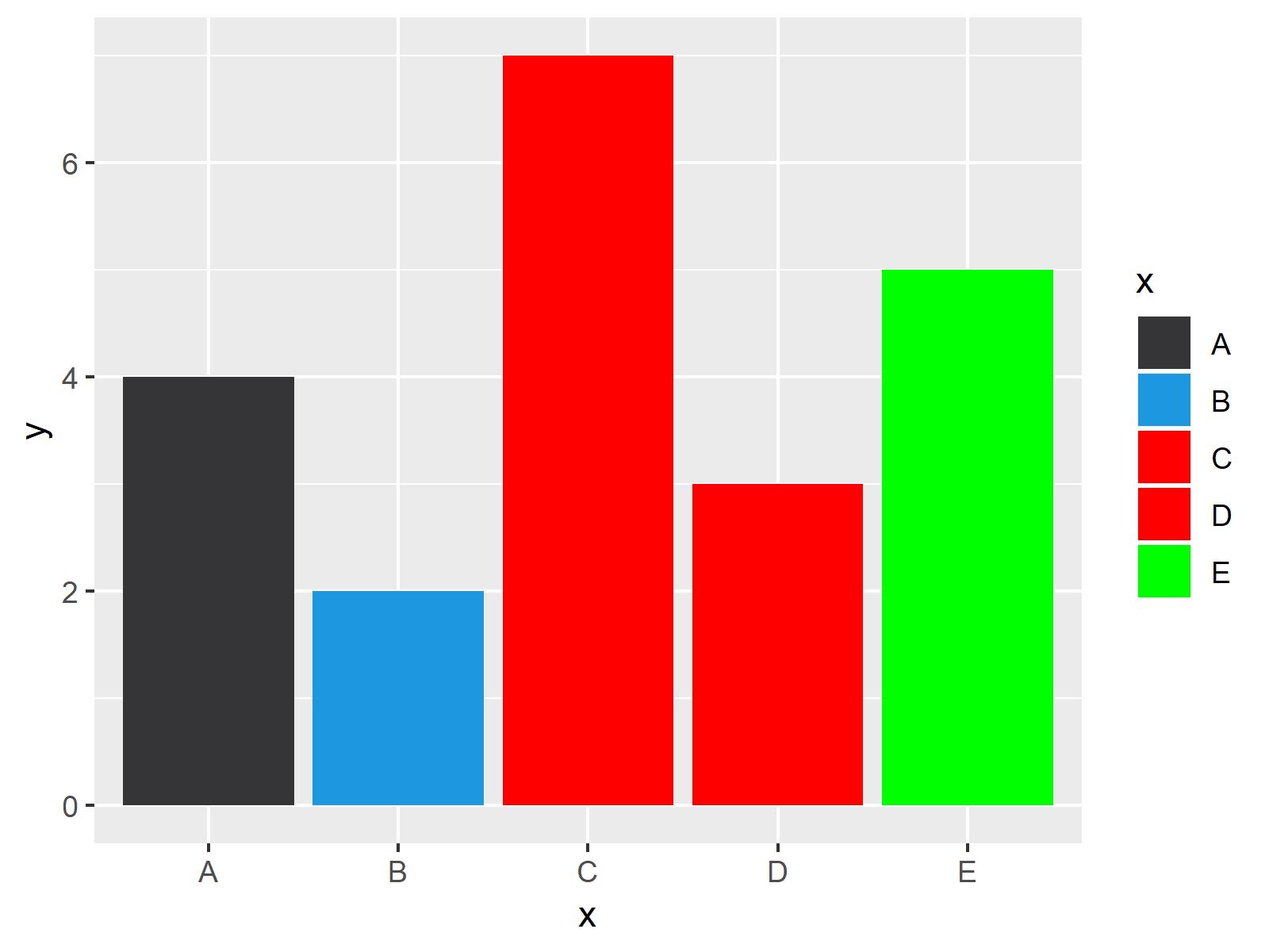 r graph figure 3 change colors bars ggplot2 barchart r
