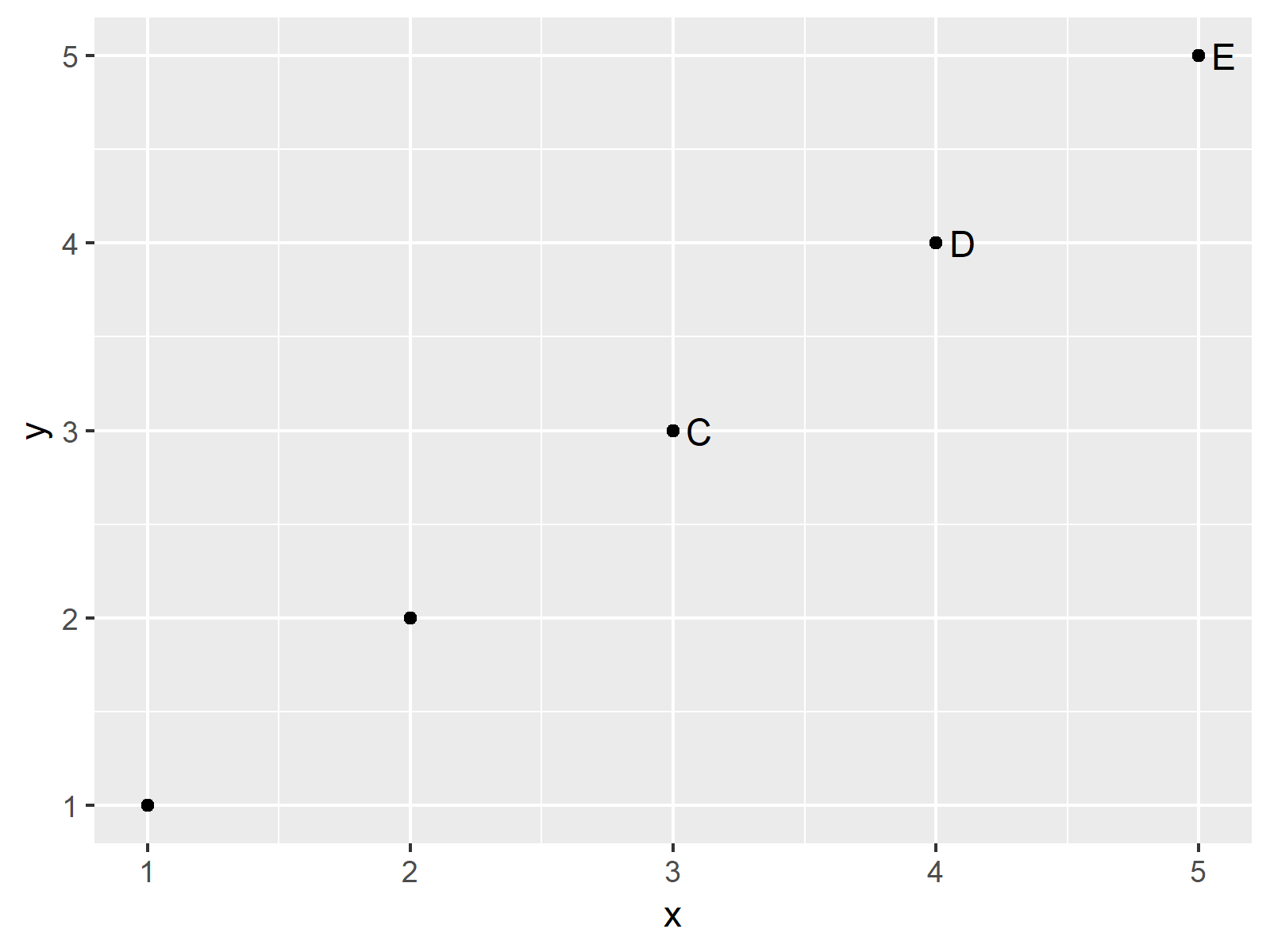 r graph figure 3 draw scatterplot labels