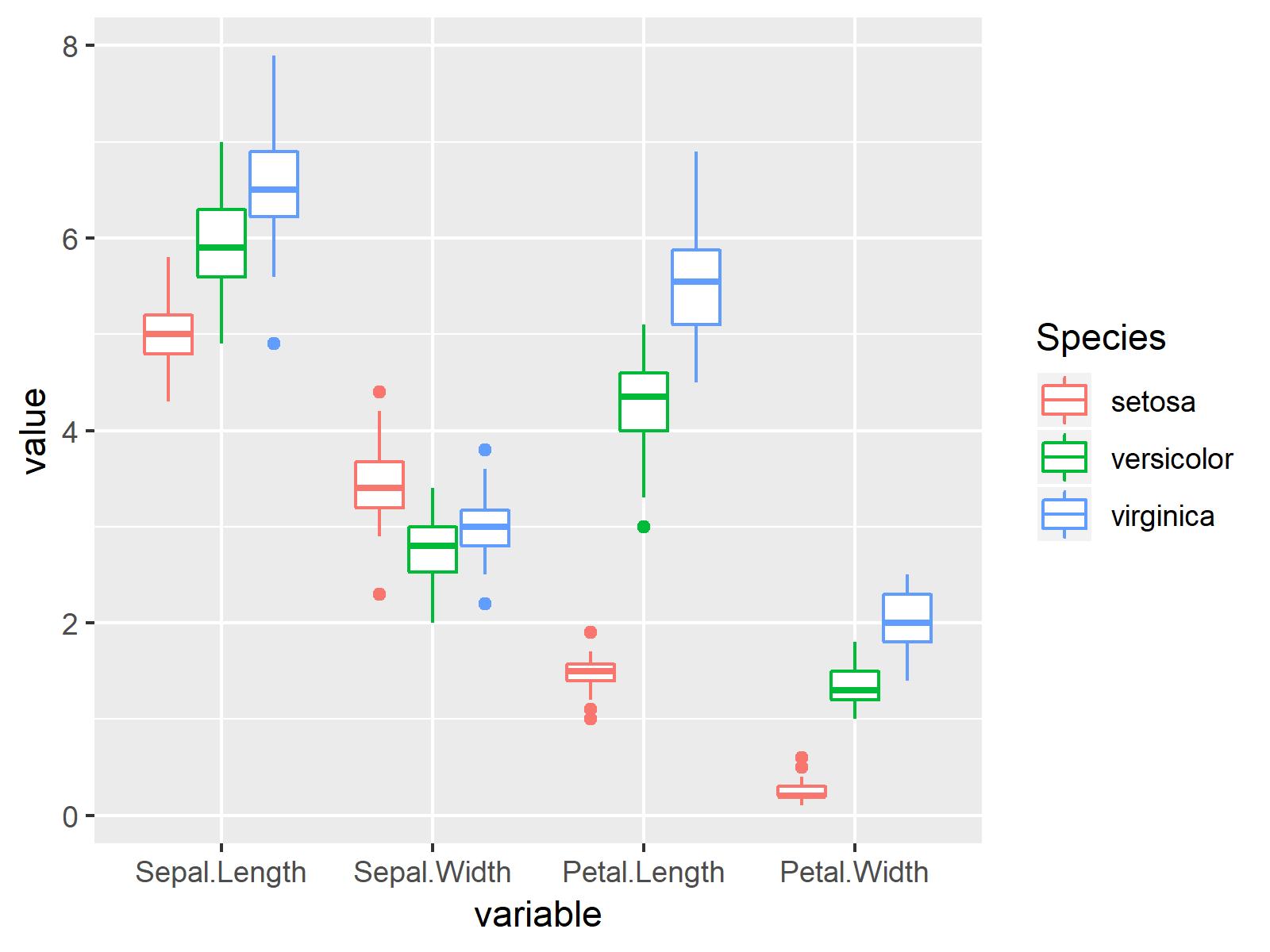 r graph figure 4 draw multiple boxplots one graph r