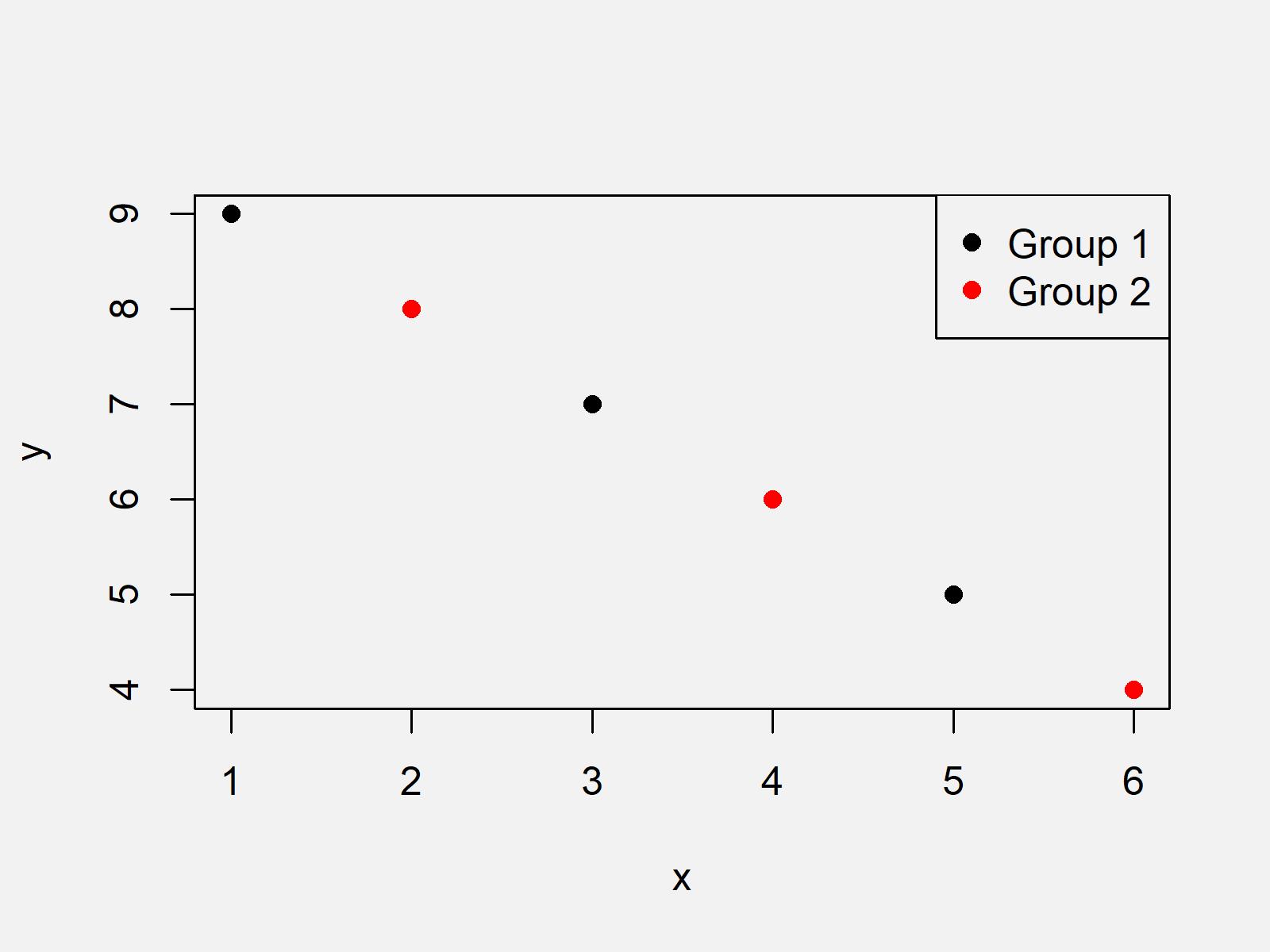 r graph figure 1 change legend size base
