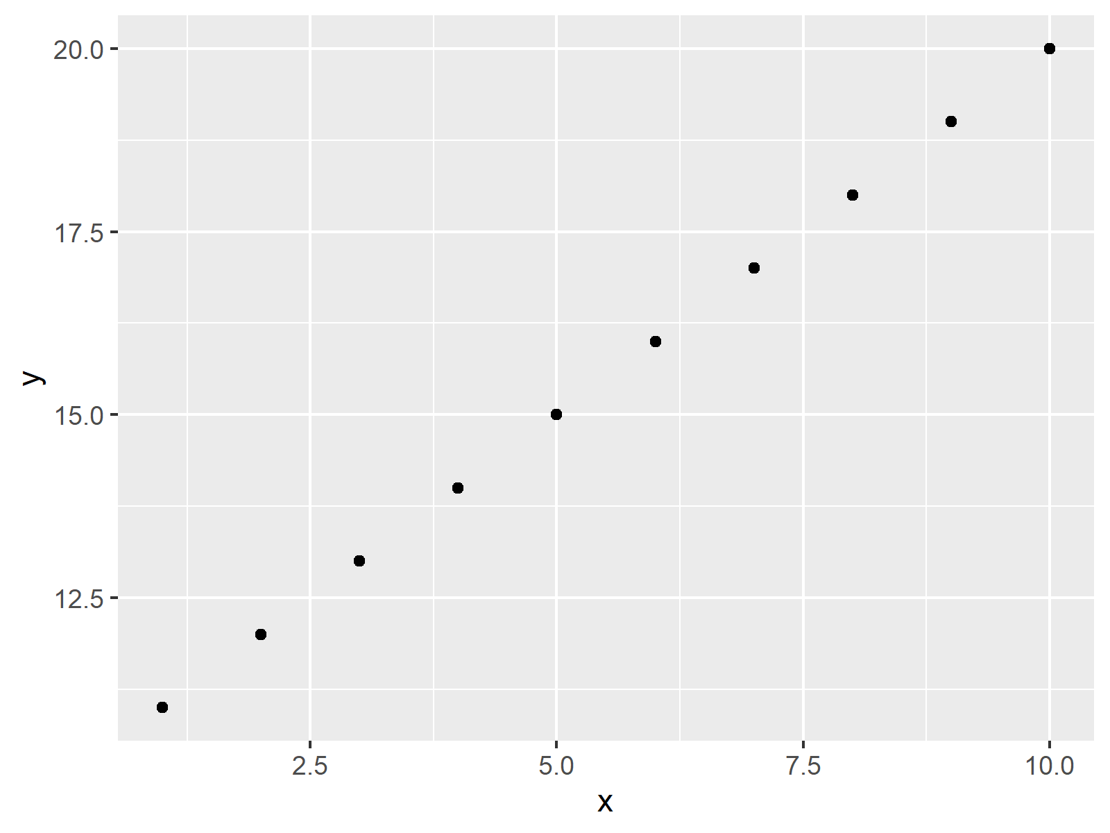 r graph figure 1 draw ggplot2 data frame subset r