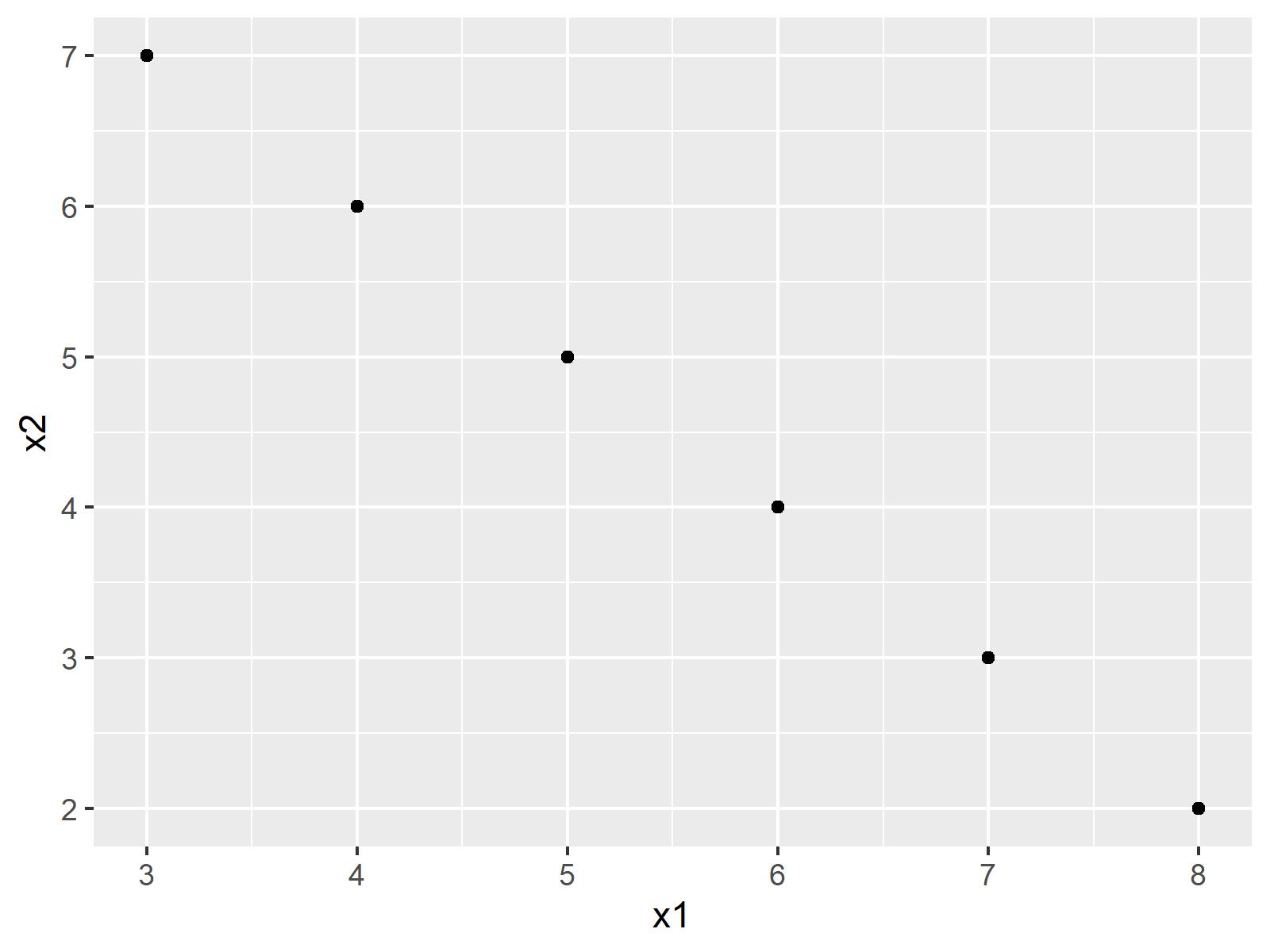 r graph figure 1 error invalid graphics state