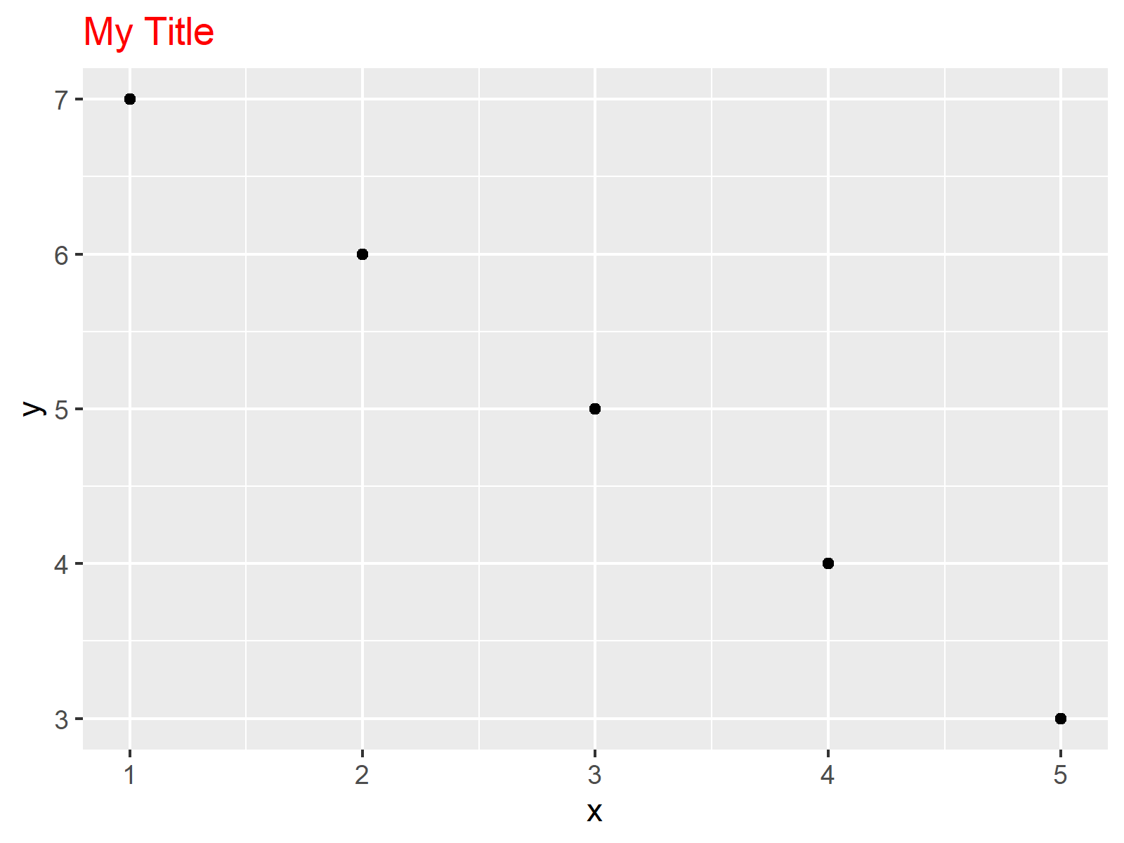 r graph figure 1 hjust and vjust ggplot2 package r