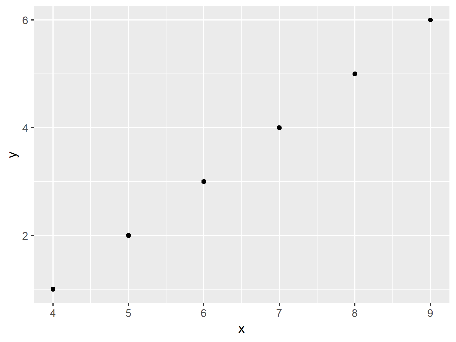 r graph figure 1 must be data frame not s3 object class uneval r