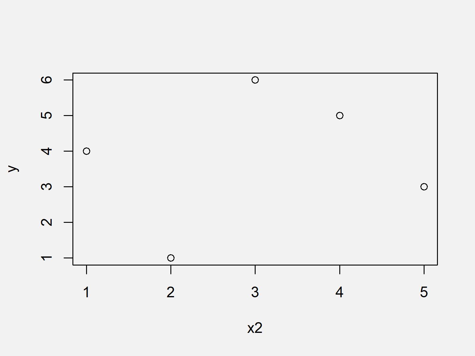 r graph figure 1 plot error need finite xlim values r