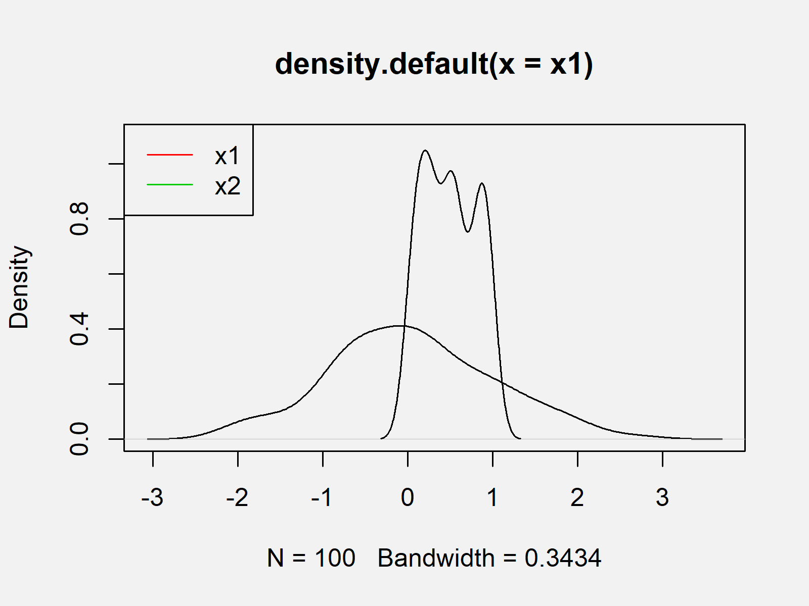 r graph figure 1 shapiro wilk normality test