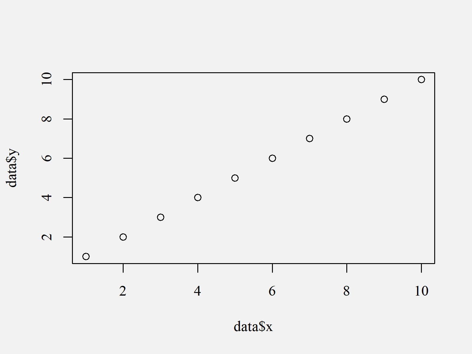 r graph figure 2 change font