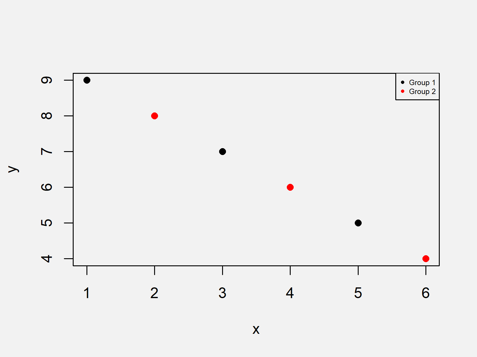 r graph figure 2 change legend size base