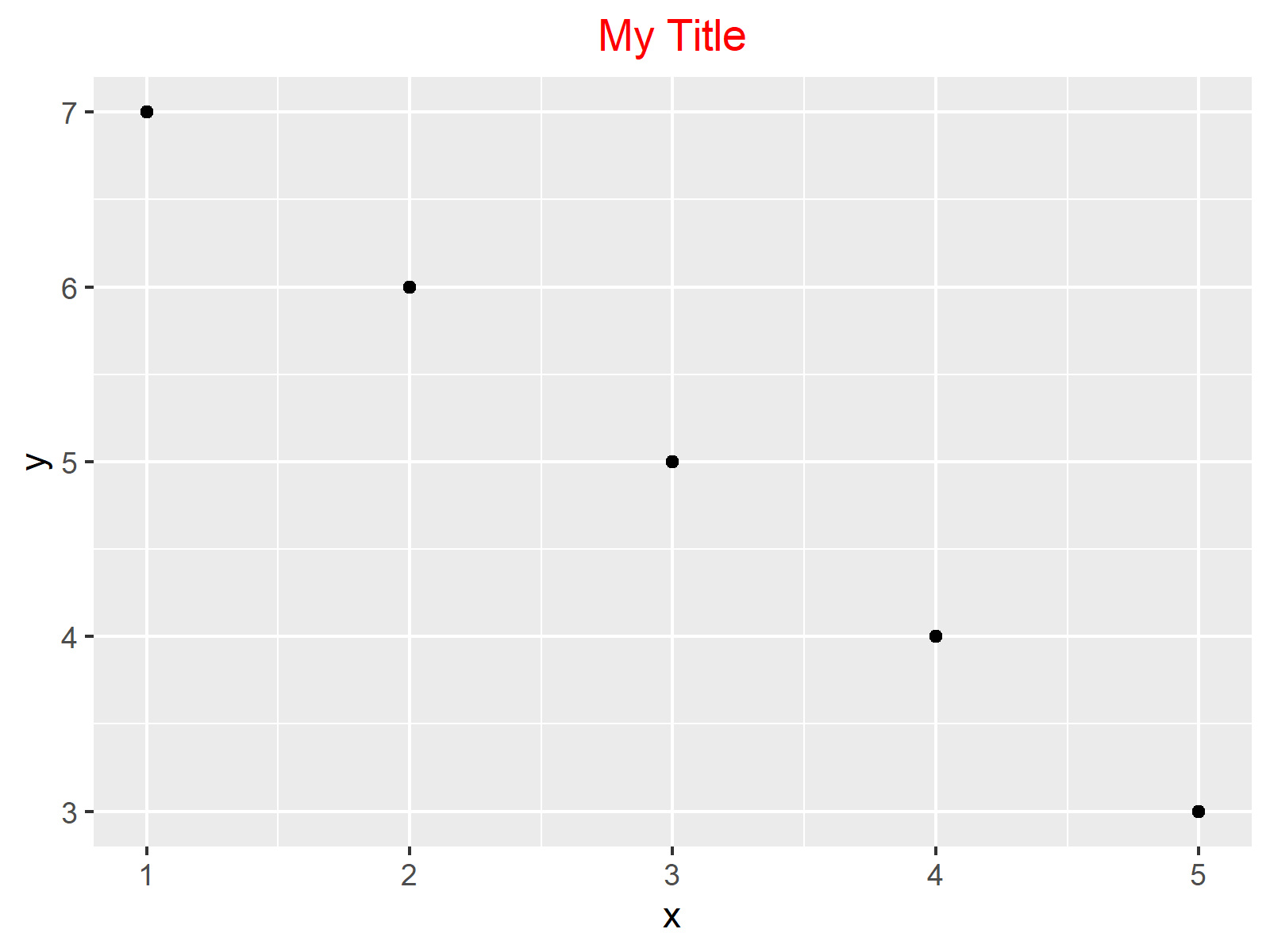 r graph figure 2 hjust and vjust ggplot2 package r