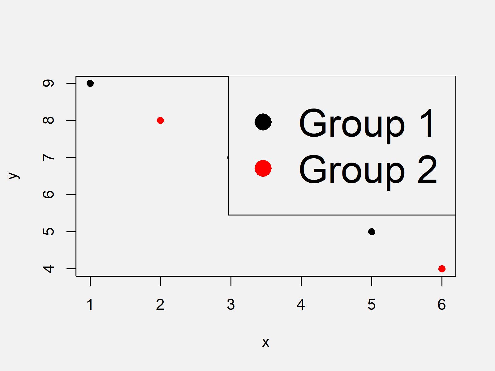 r graph figure 3 change legend size base