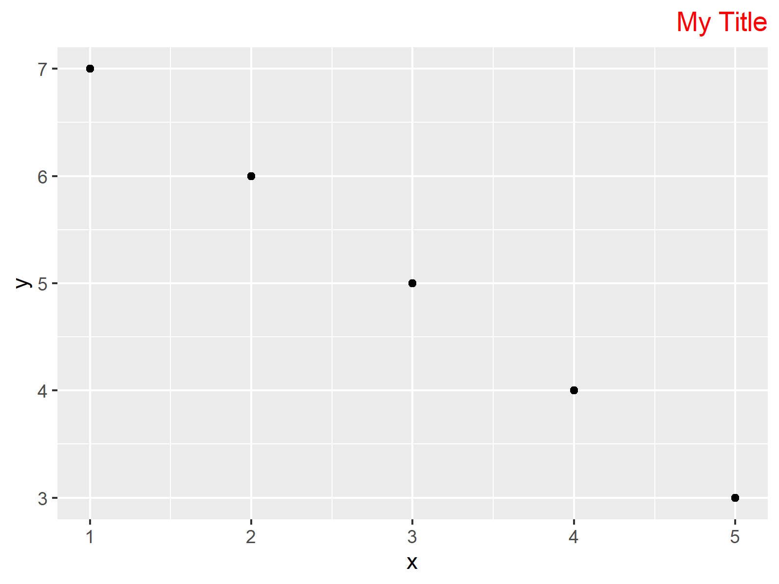 r graph figure 3 hjust and vjust ggplot2 package r