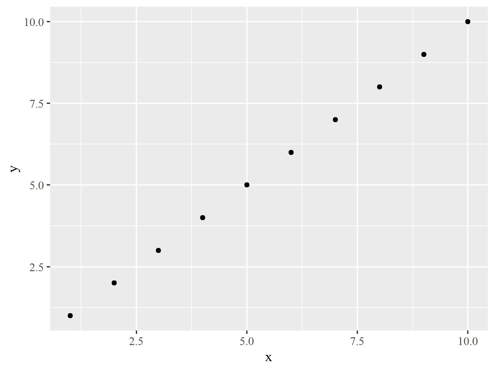 r graph figure 4 change font