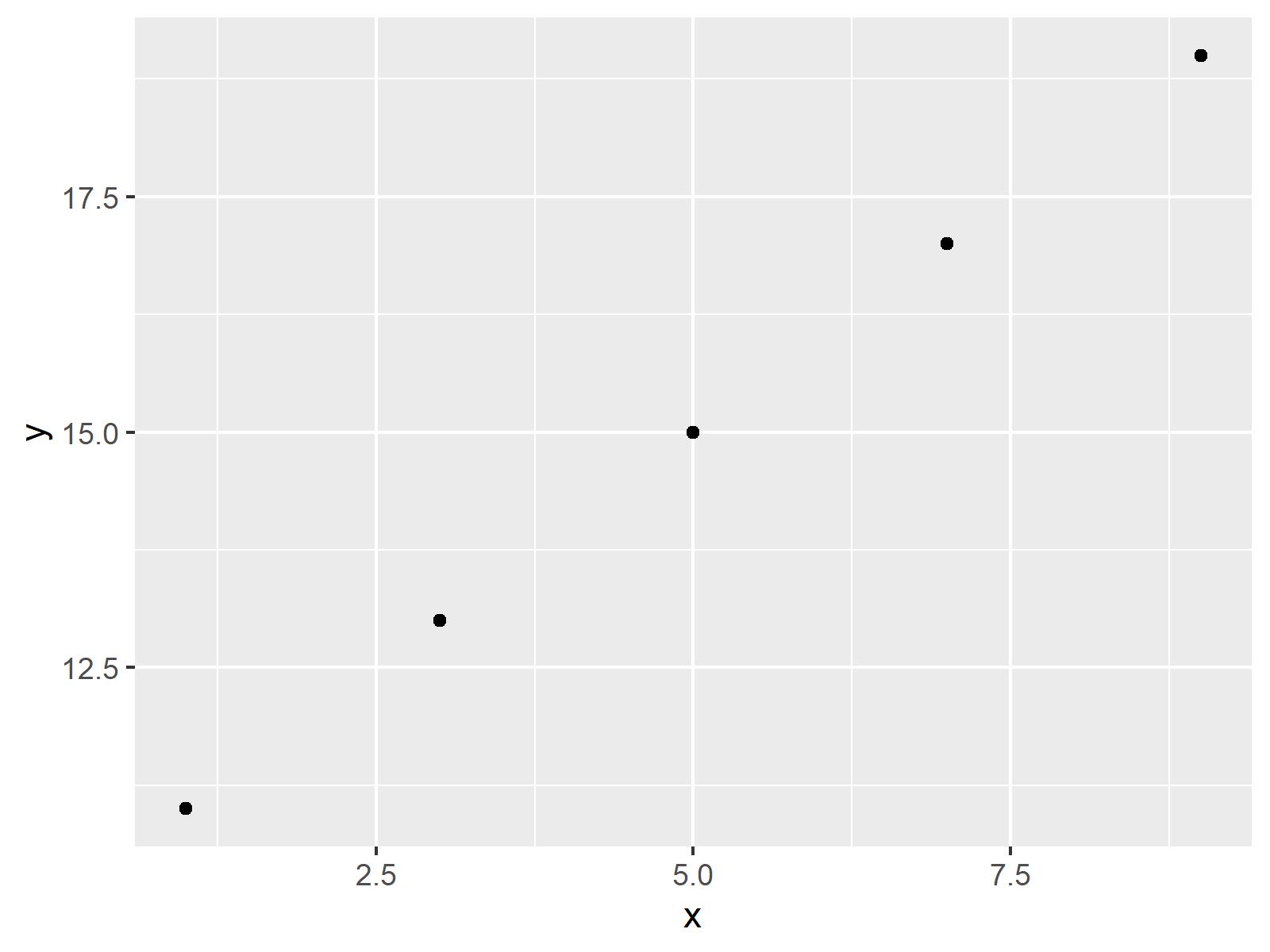 r graph figure 4 draw ggplot2 data frame subset r