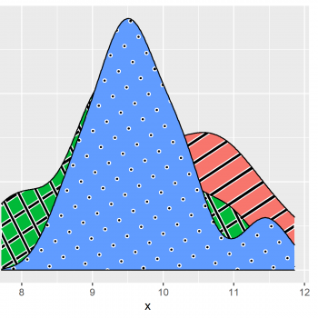 Introduction to ggpattern Package in R (6 Examples) | ggplot2 Plots with Textures