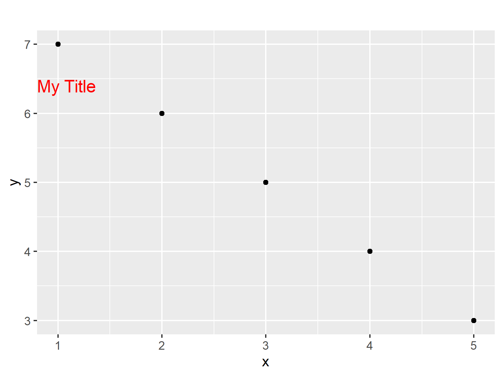 r graph figure 4 hjust and vjust ggplot2 package r