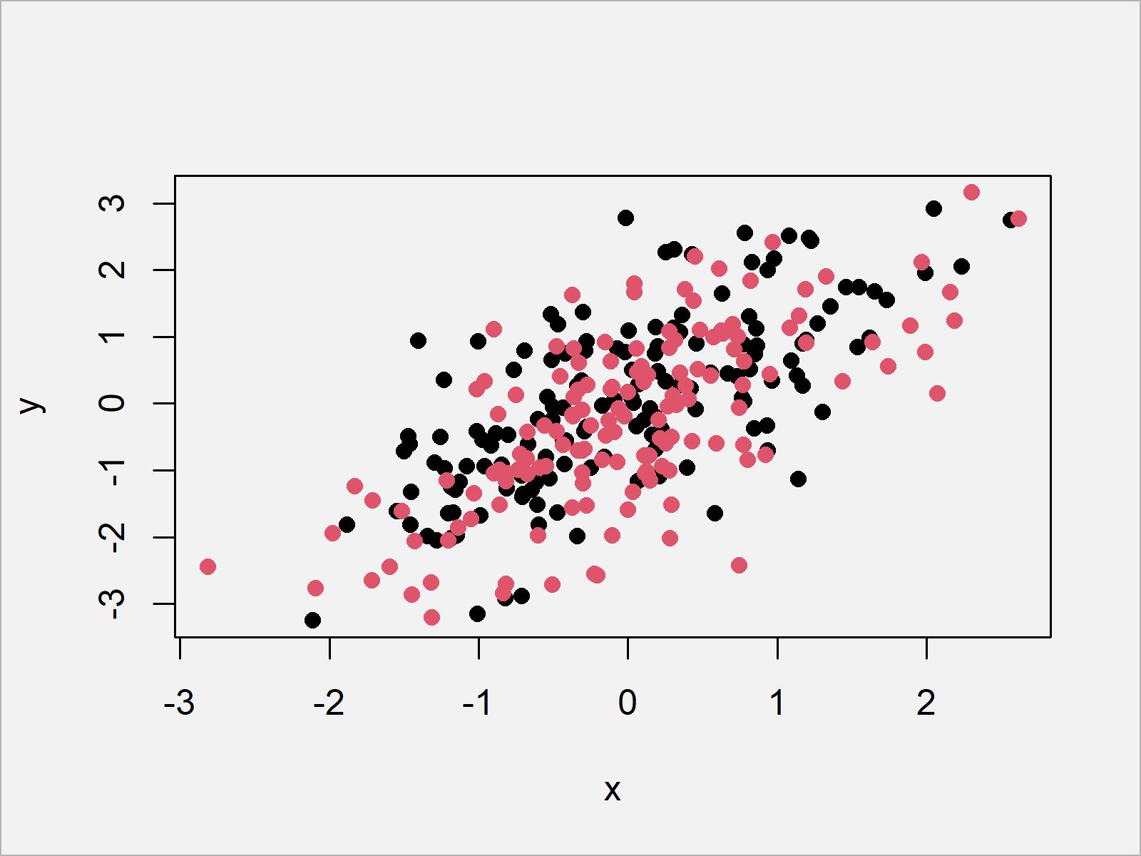 r graph figure 1 add legend base