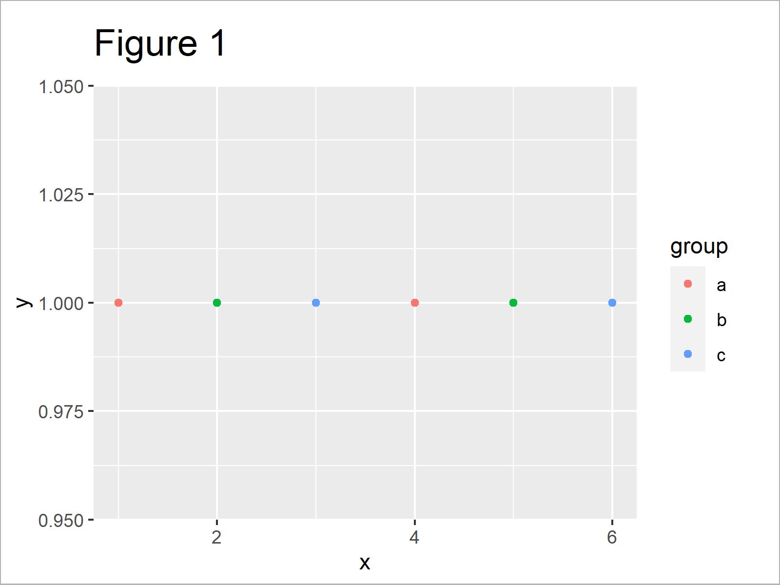 r graph figure 1 change legend labels ggplot2 r