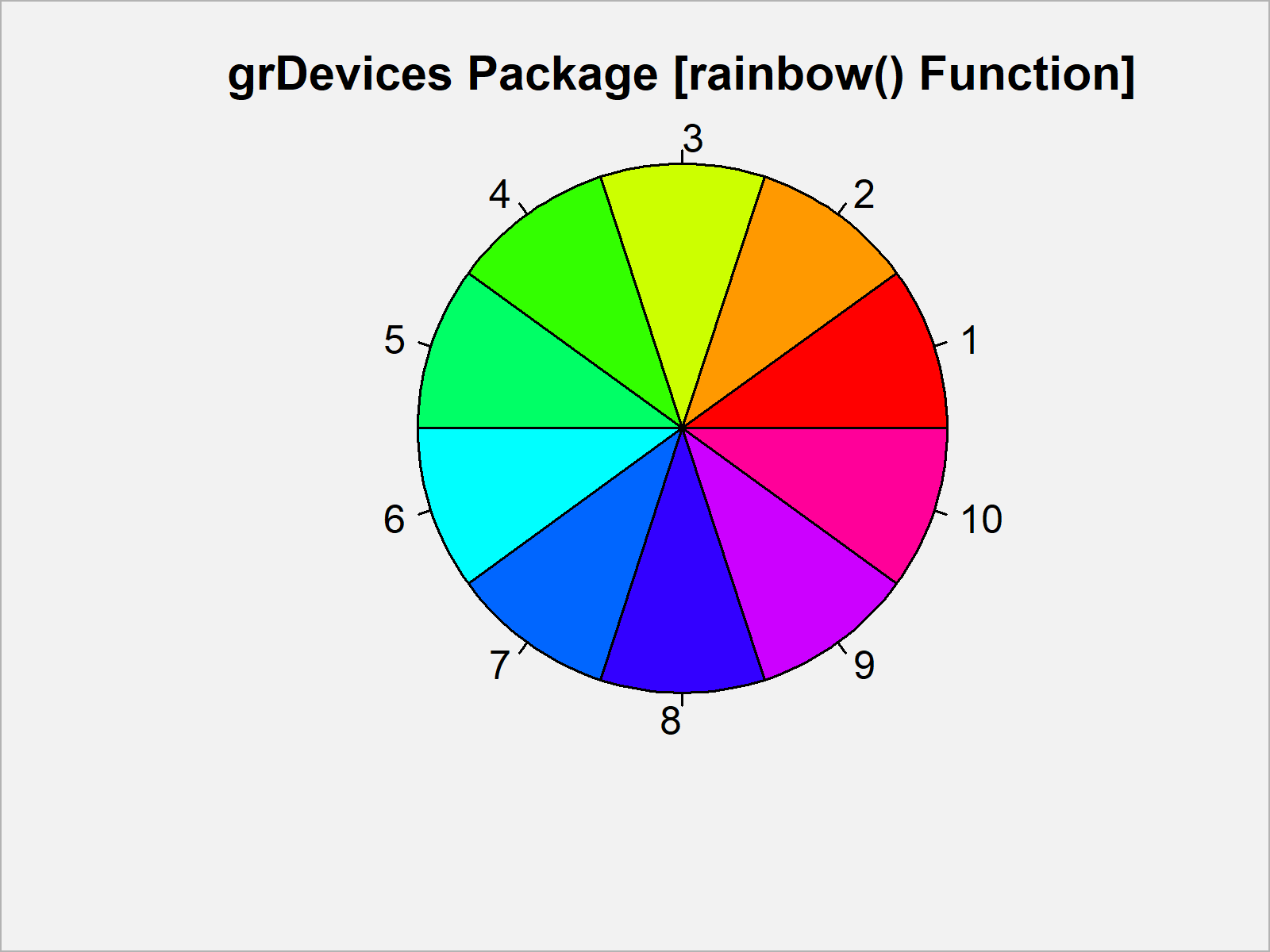 r graph figure 1 create distinct color palette