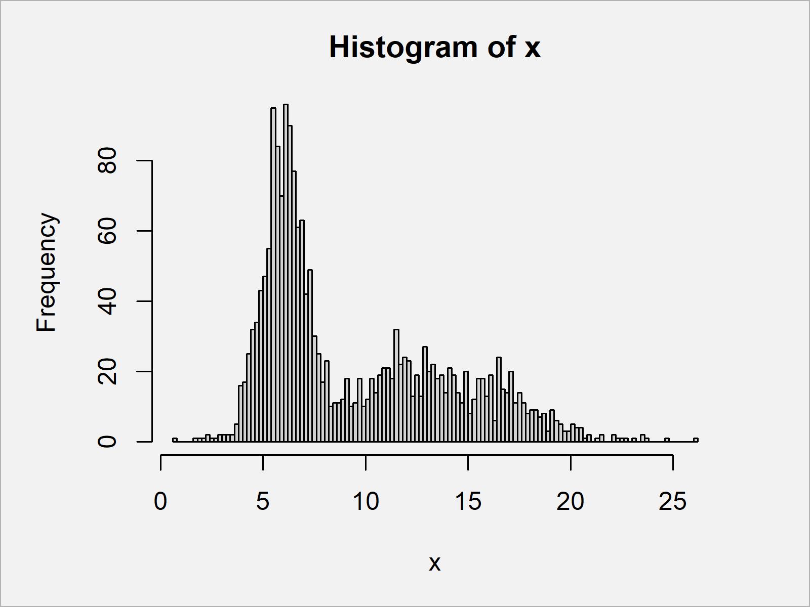 r graph figure 1 draw histogram logarithmic scale r