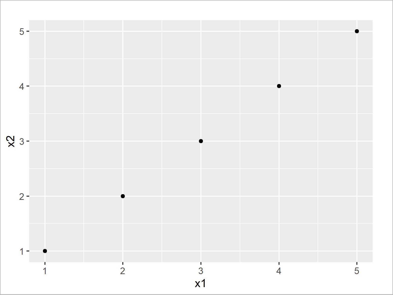 r graph figure 1 ggplot2 error cannot use gg single argument r