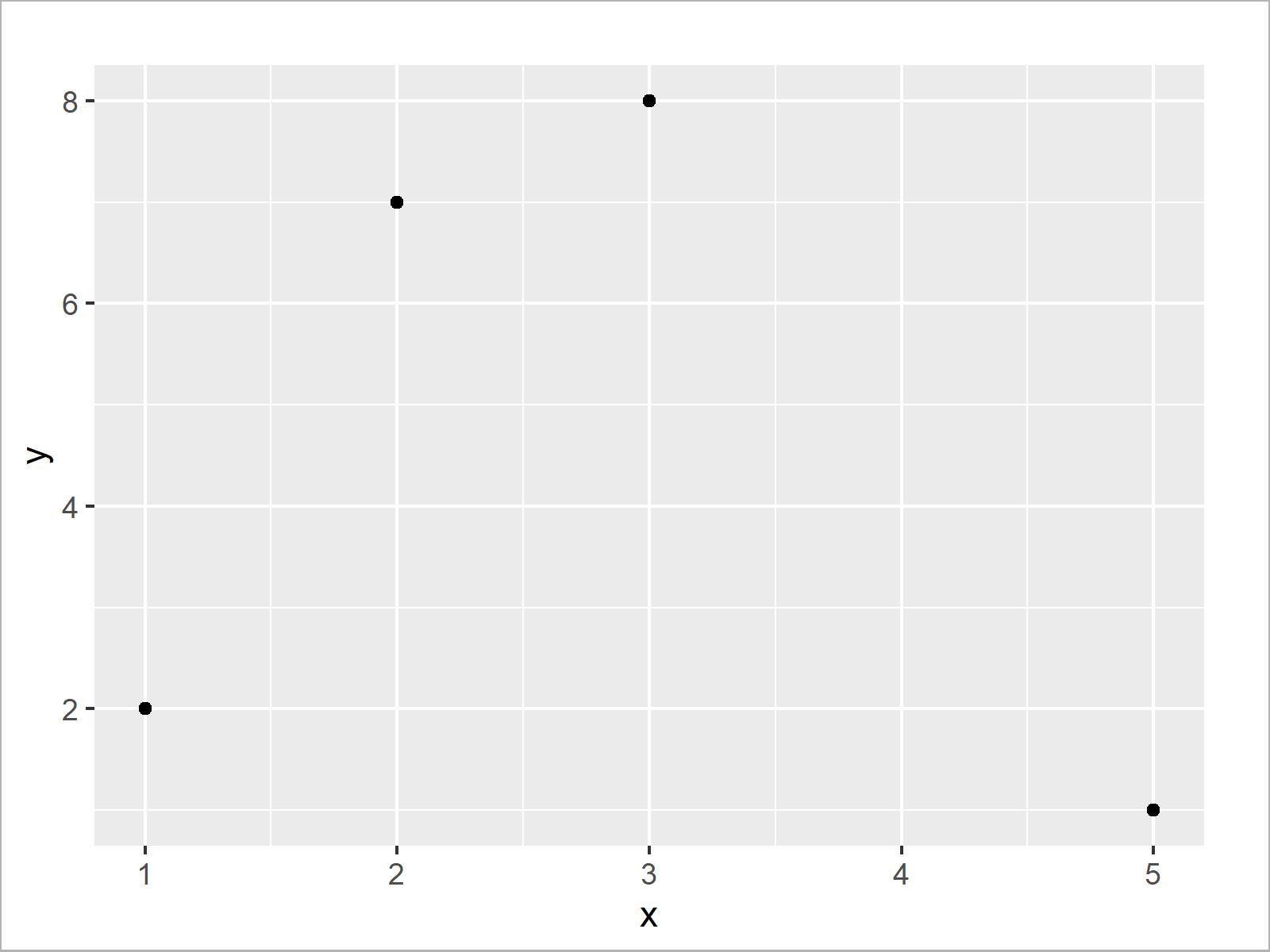 r graph figure 1 remove na values from ggplot2 r