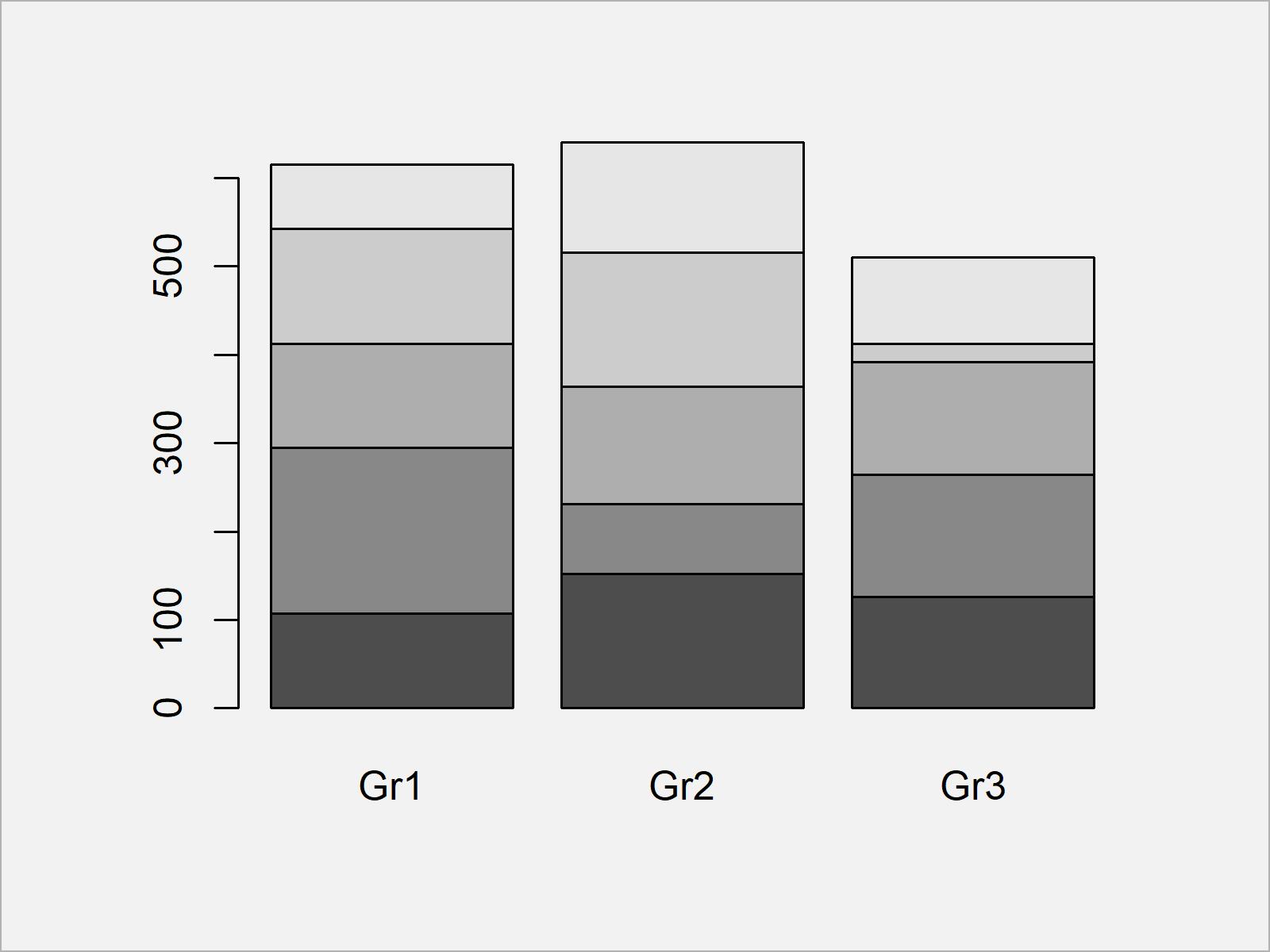 r graph figure 1 scale bars stacked barplot 100 percent r