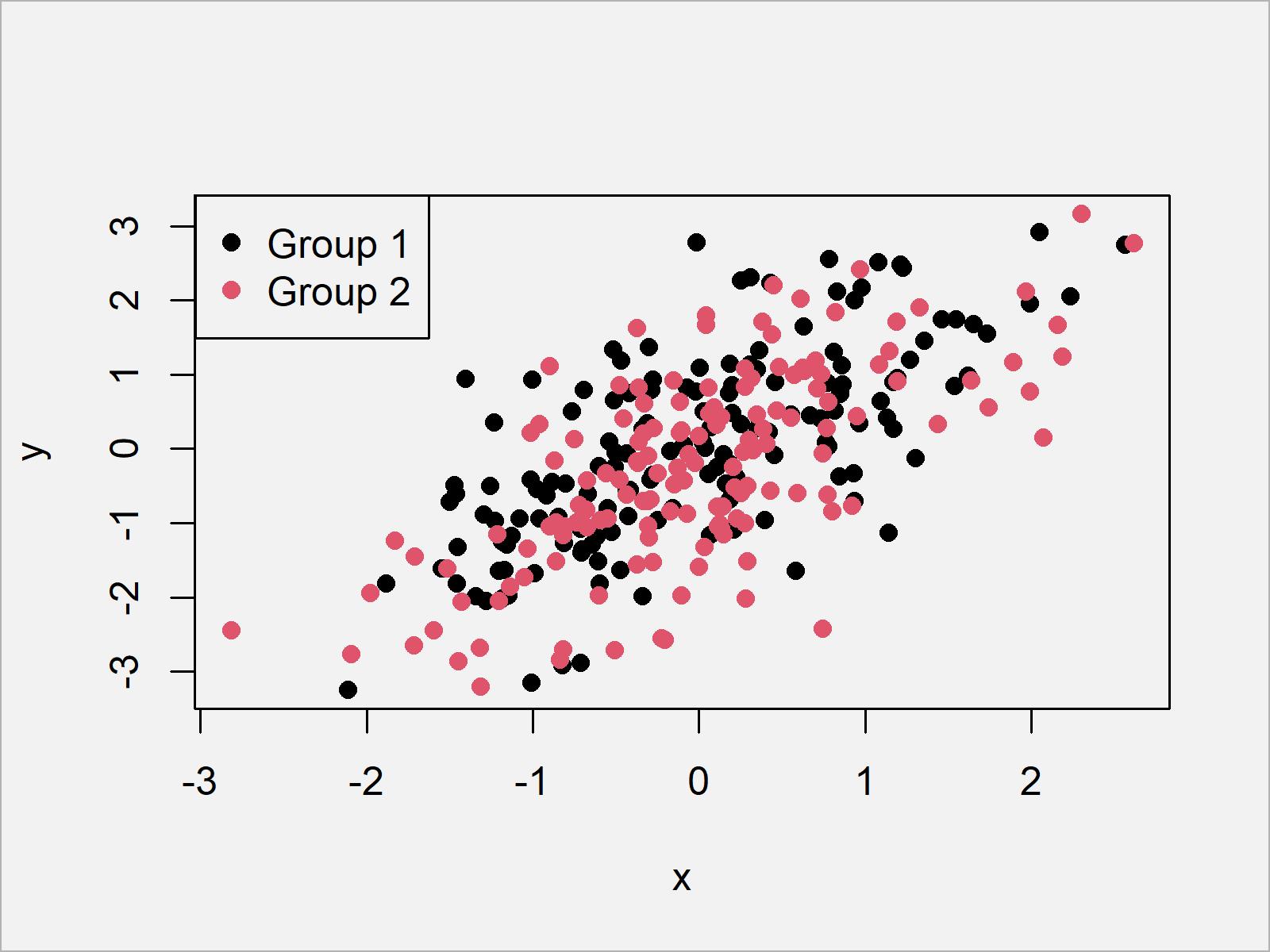 r graph figure 2 add legend base