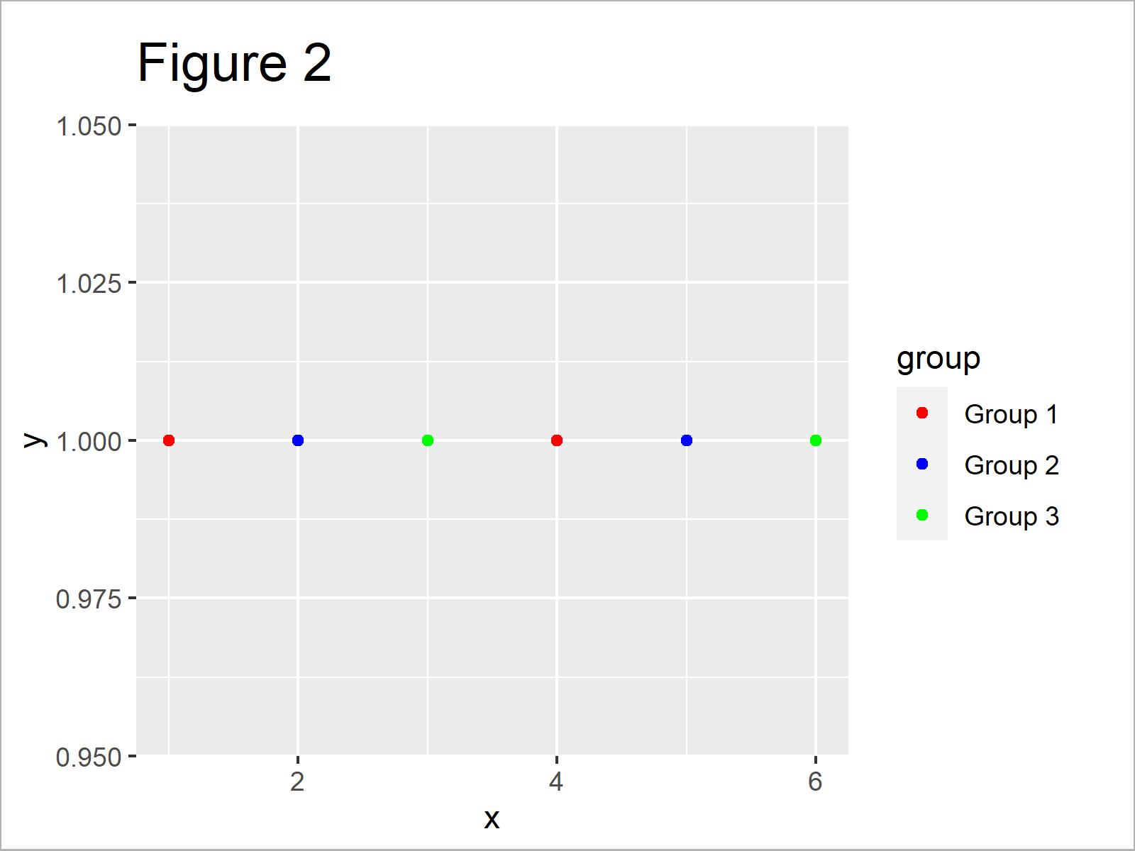 r graph figure 2 change legend labels ggplot2 r