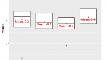 Draw Boxplot with Means in R (2 Examples)