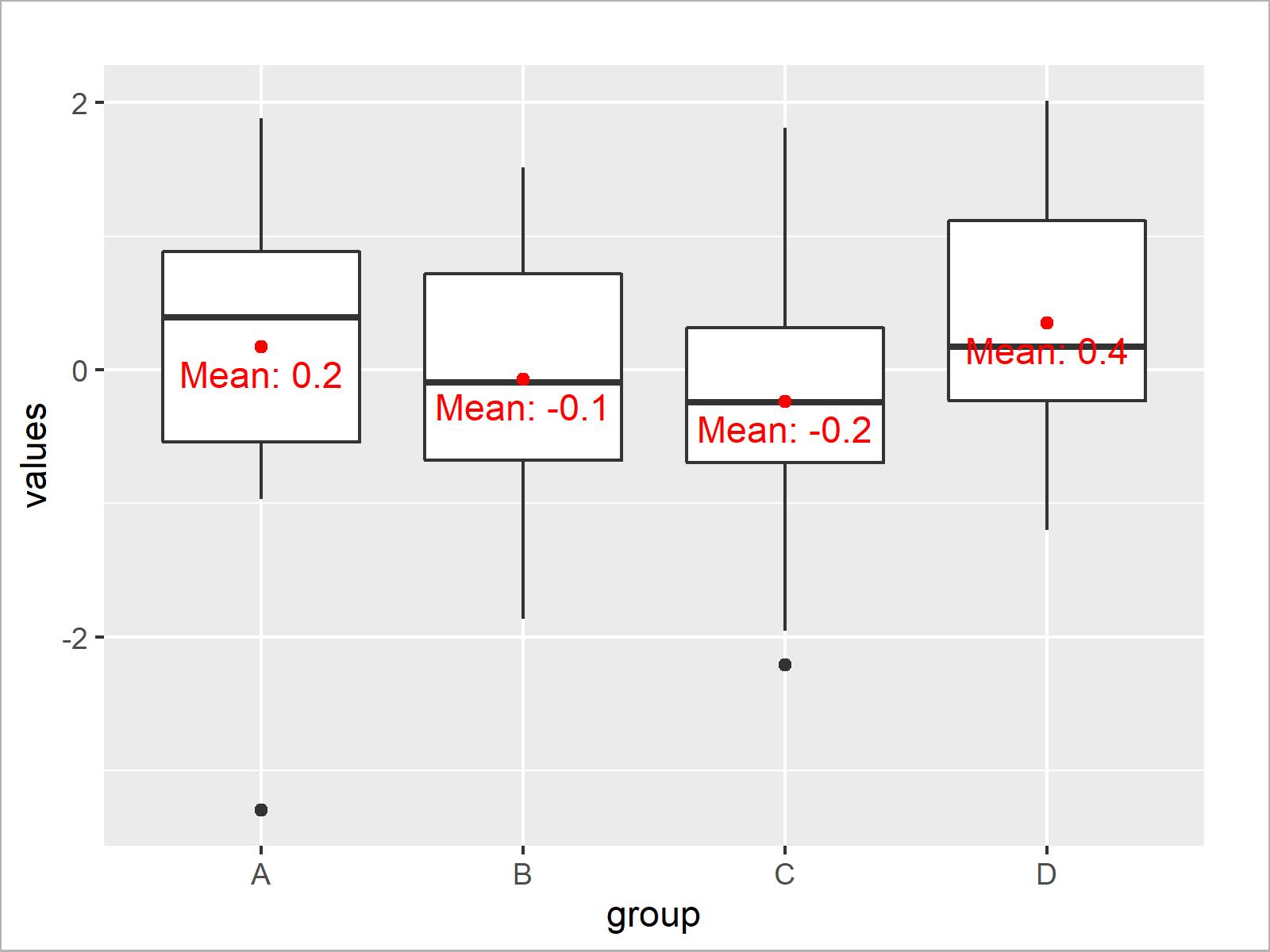 r graph figure 2 draw boxplot means