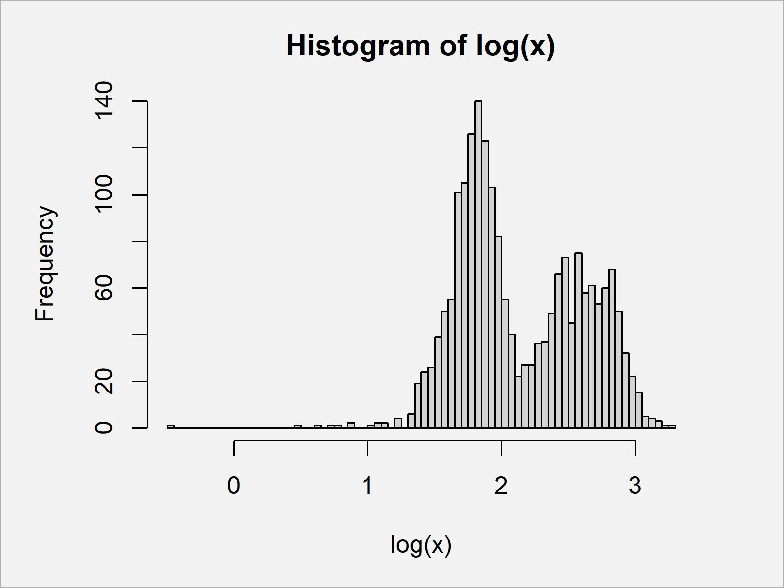 r graph figure 2 draw histogram logarithmic scale r