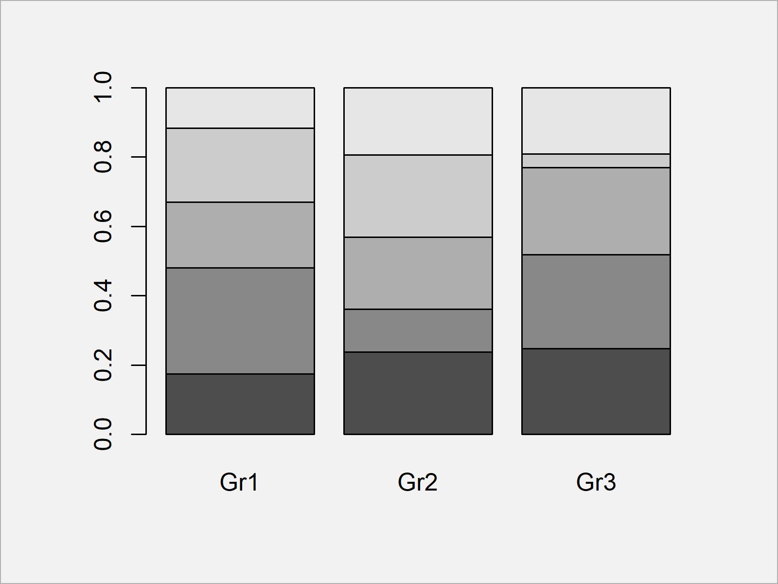 r graph figure 2 scale bars stacked barplot 100 percent r