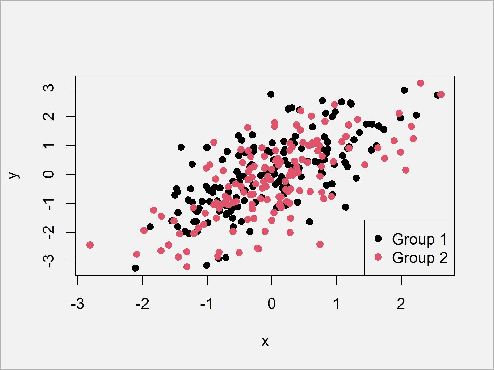 r graph figure 3 add legend base