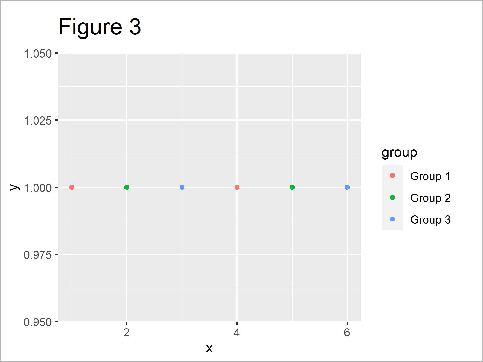 r graph figure 3 change legend labels ggplot2 r