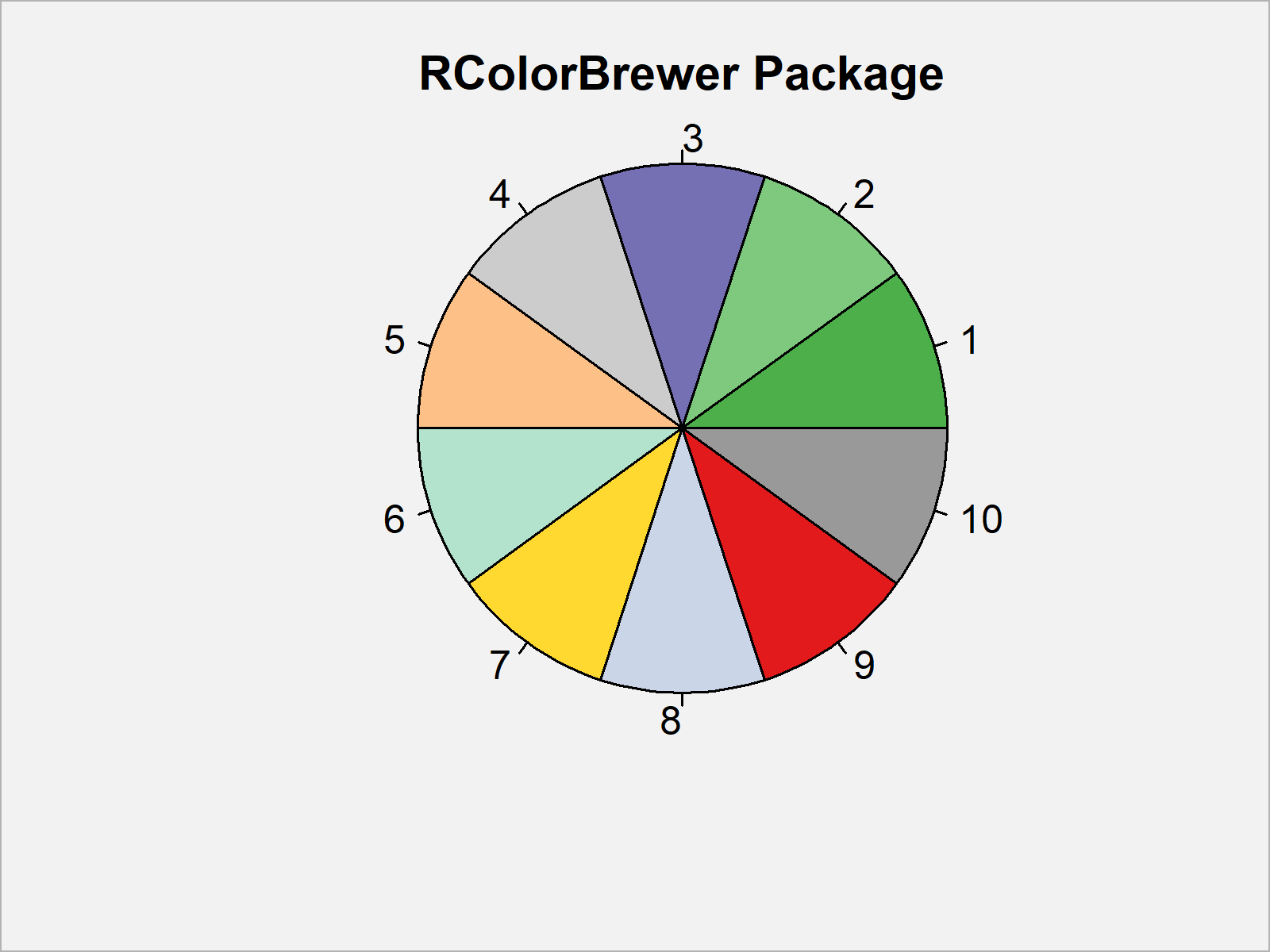 r graph figure 3 create distinct color palette
