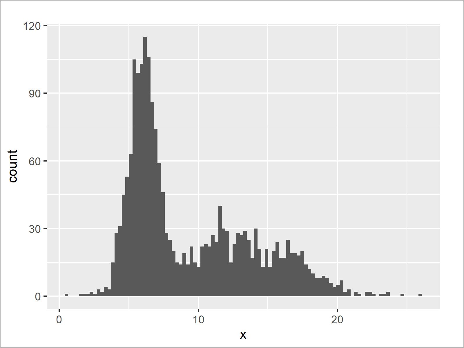 r graph figure 3 draw histogram logarithmic scale r
