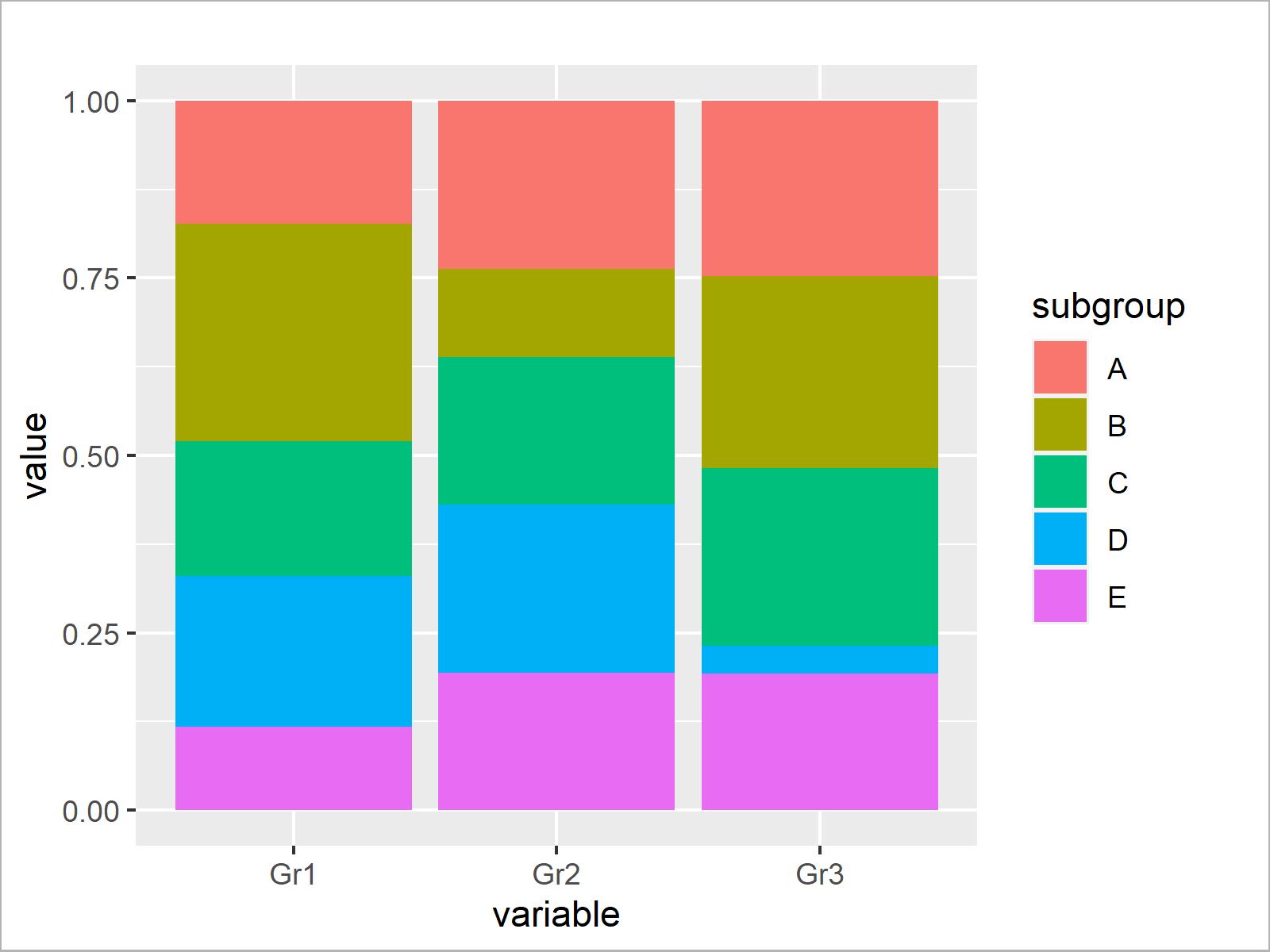 r graph figure 3 scale bars stacked barplot 100 percent r