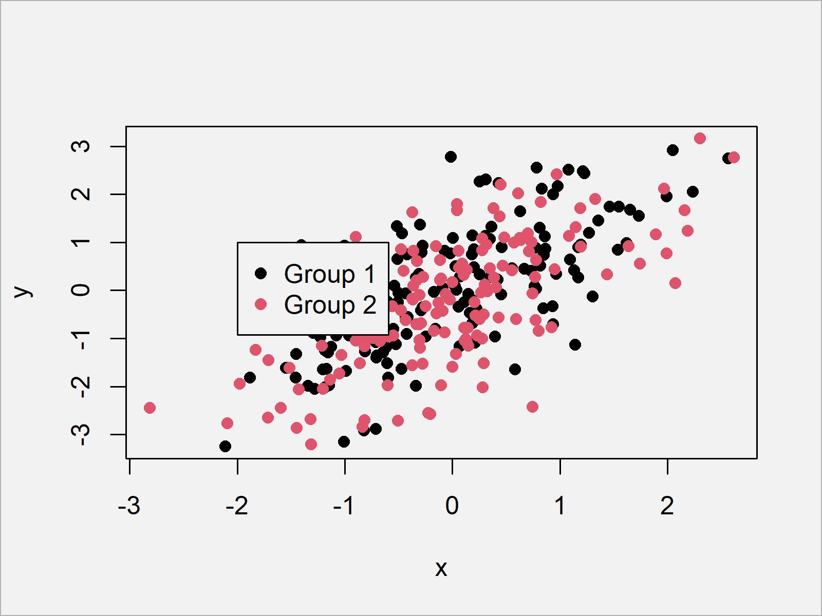 r graph figure 4 add legend base