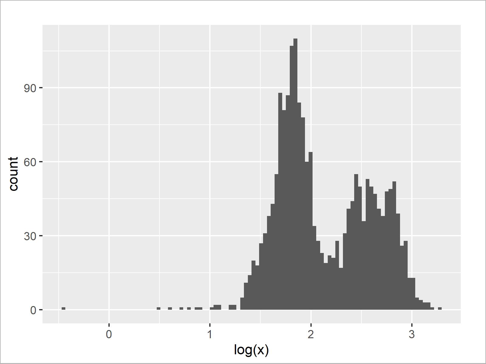 r graph figure 4 draw histogram logarithmic scale r
