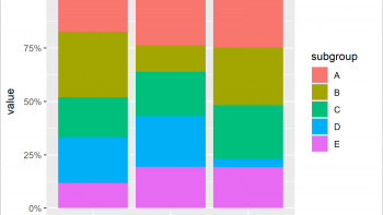 Scale Bars of Stacked Barplot to a Sum of 100 Percent in R (2 Examples)