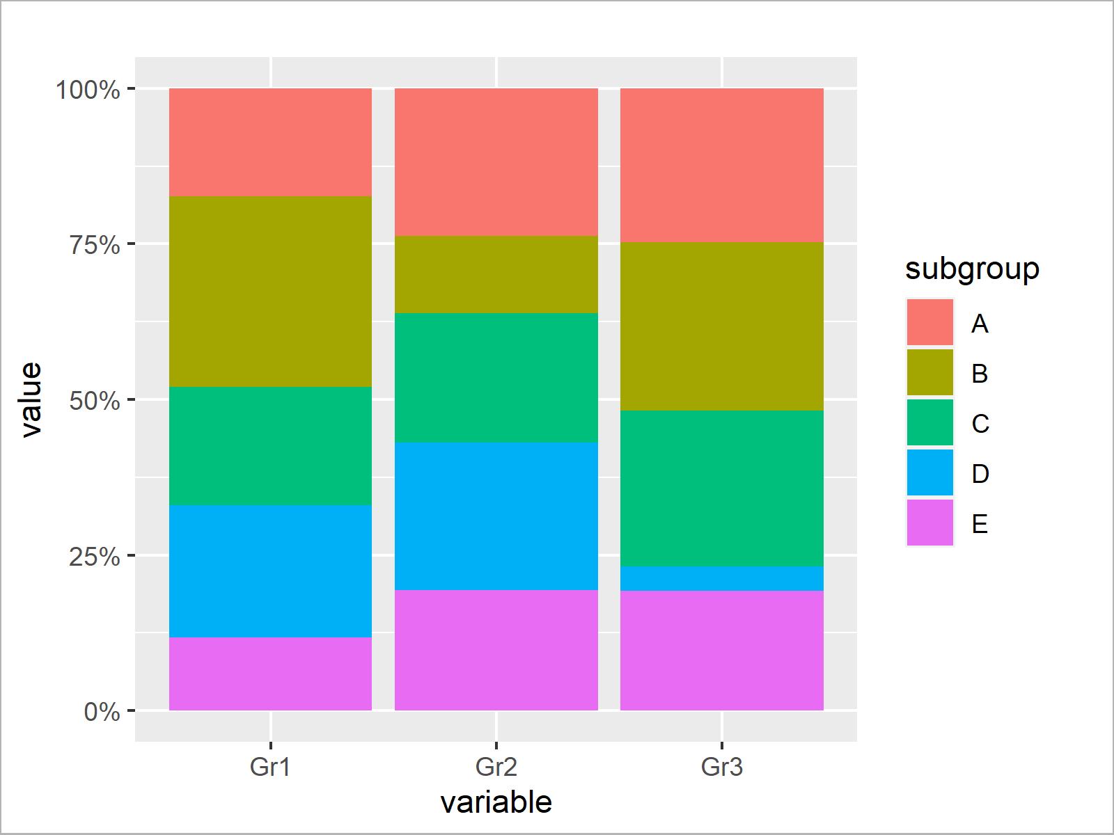 r graph figure 4 scale bars stacked barplot 100 percent r