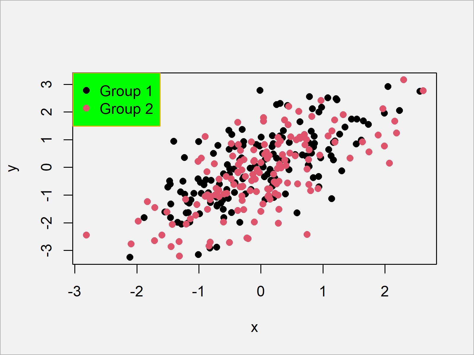 r graph figure 5 add legend base