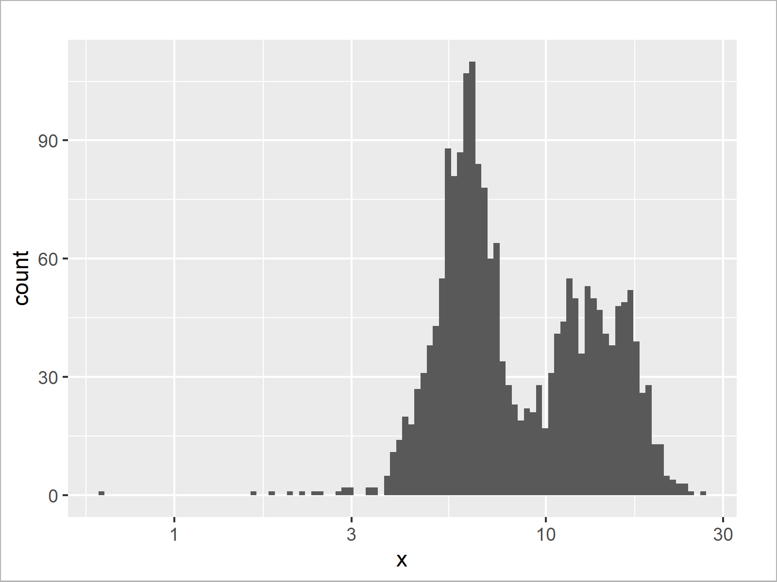 r graph figure 5 draw histogram logarithmic scale r