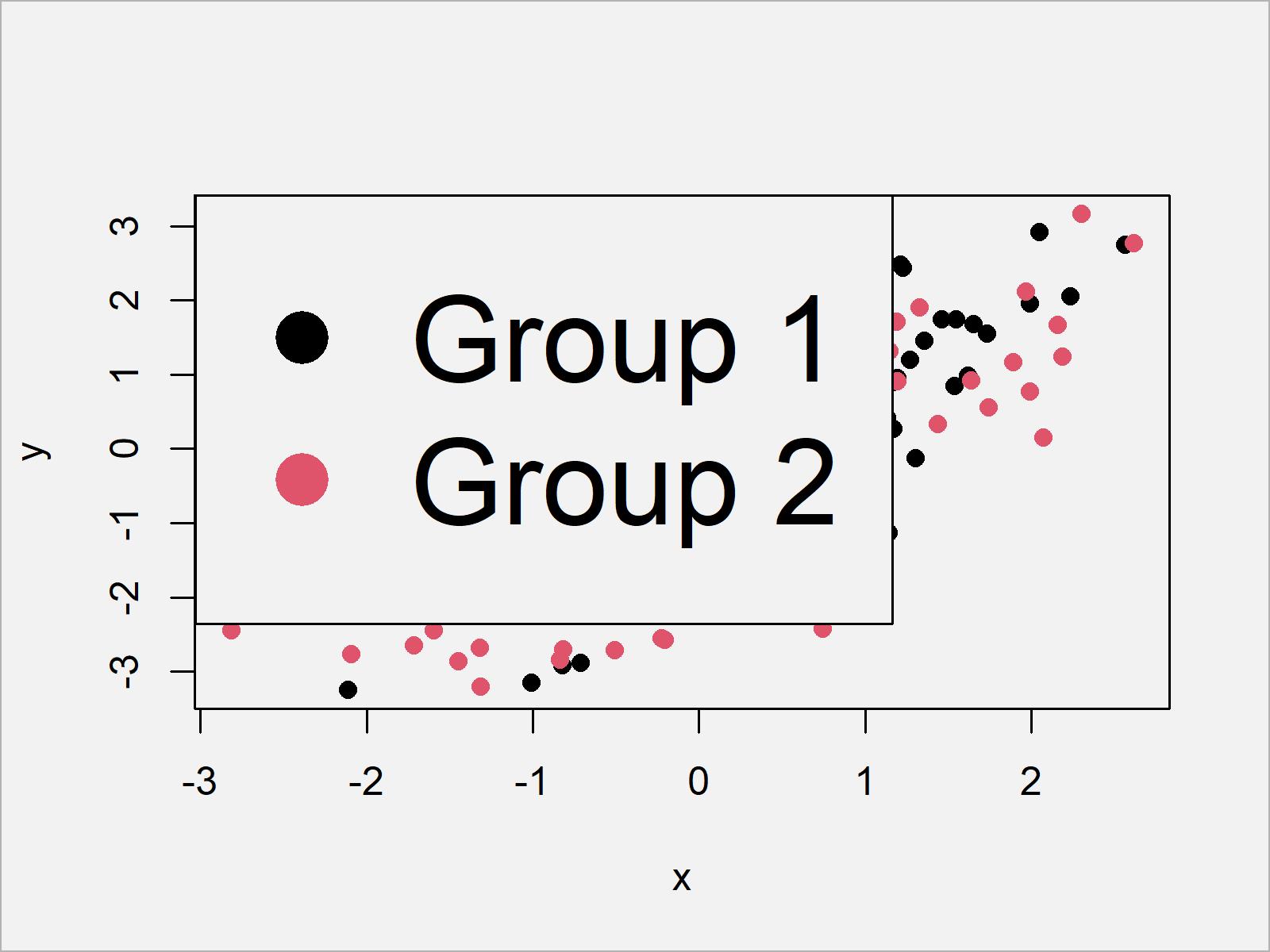 r graph figure 6 add legend base