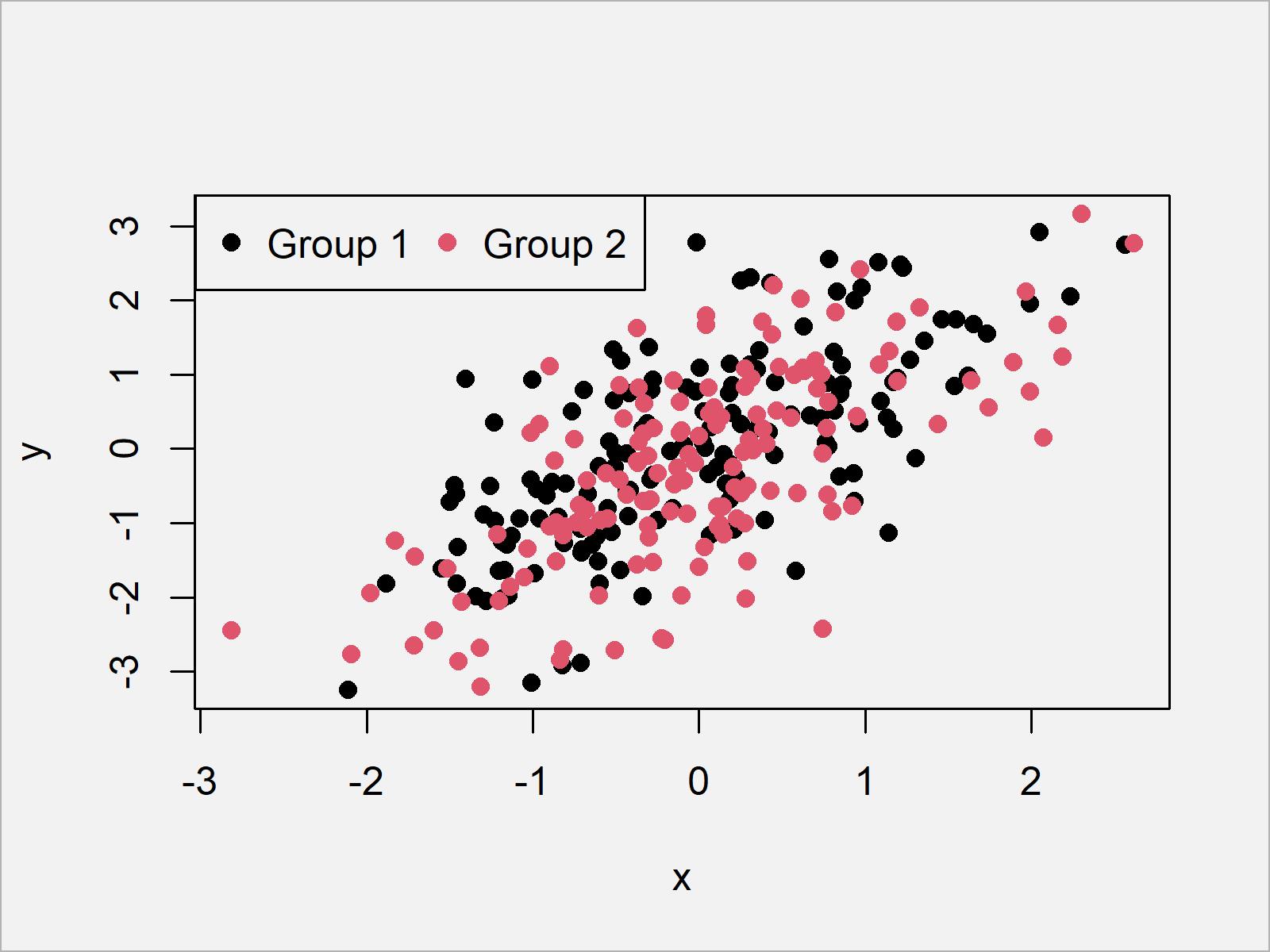 r graph figure 7 add legend base