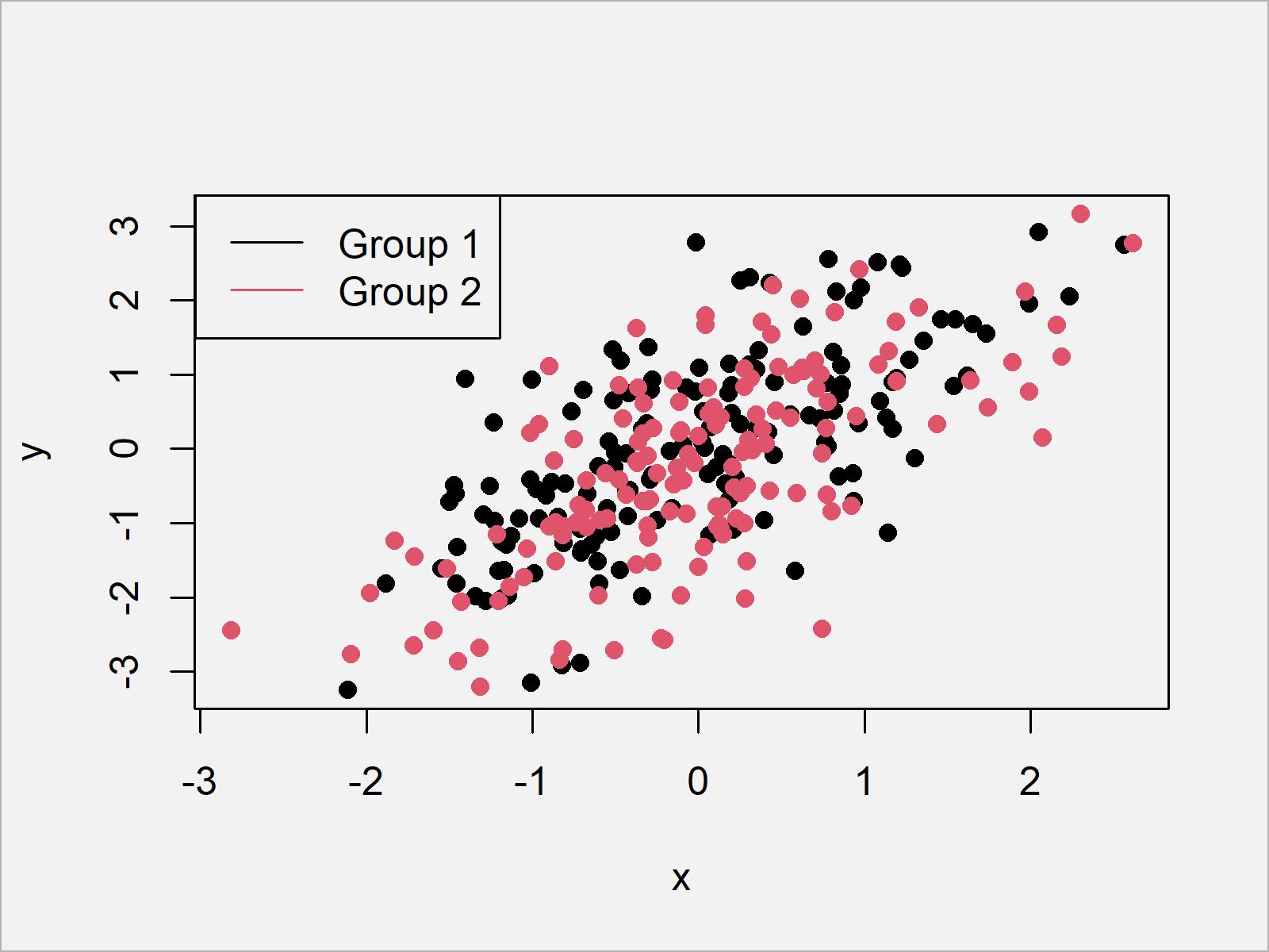 r graph figure 8 add legend base